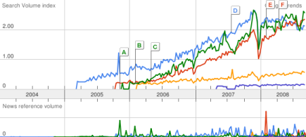 Microstock Brands on Google Trends